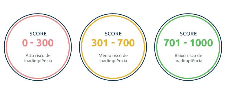 score serasa pontuação 2018